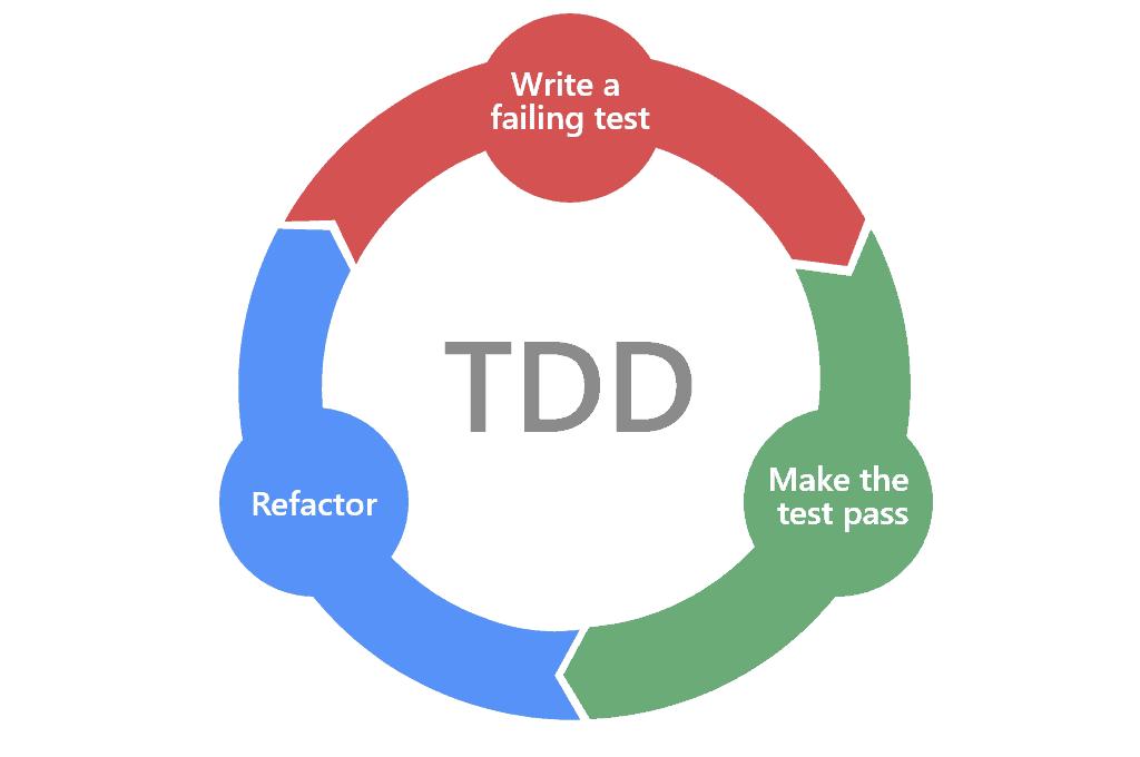 test-driven-development-TDD